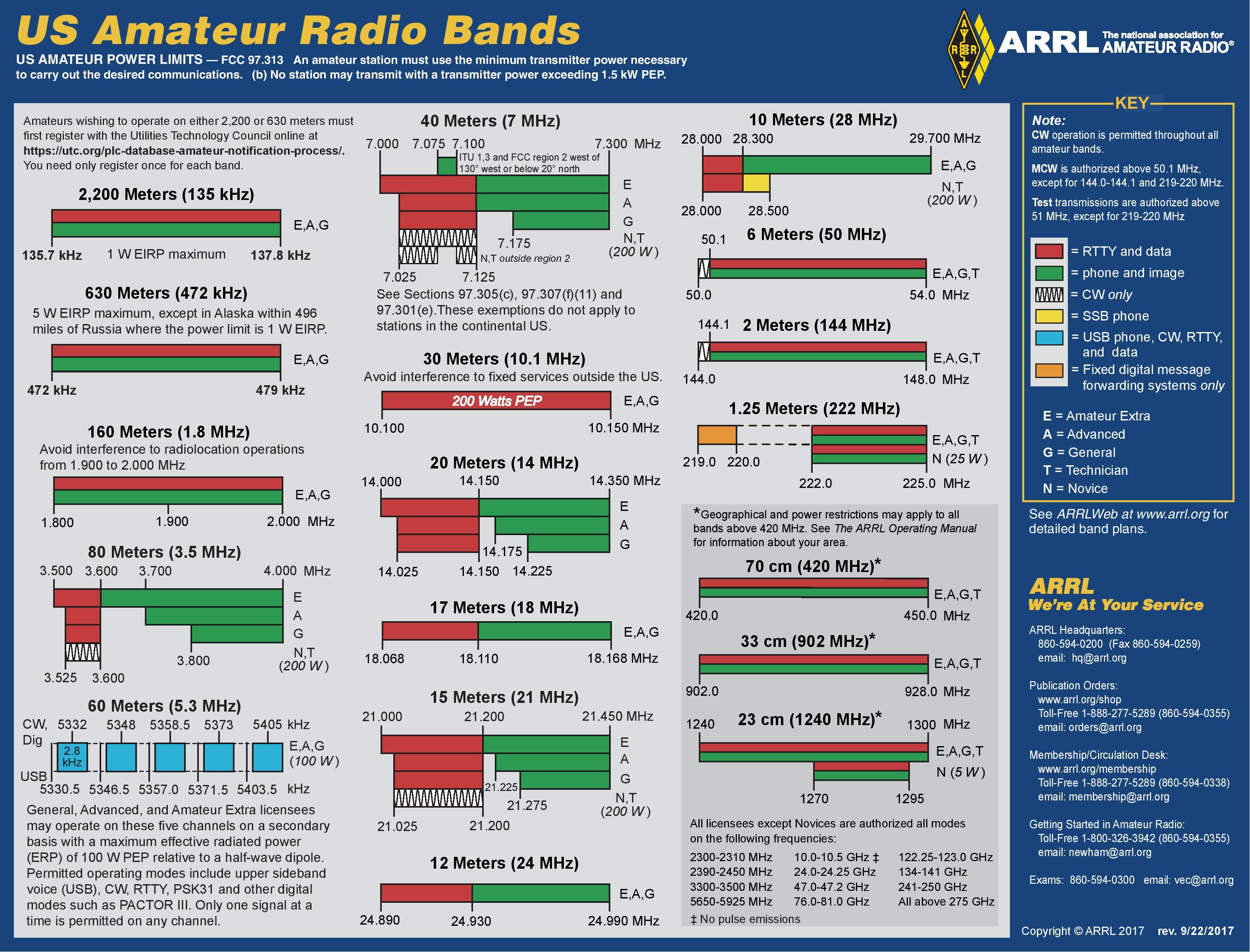 K6PVR Remote Controlled HF Station – PVARC